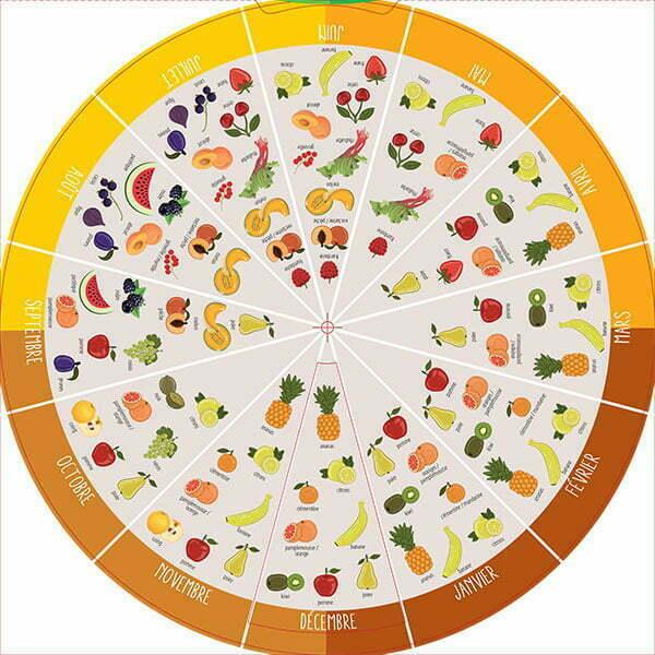 détail disque intérieur coté fruits